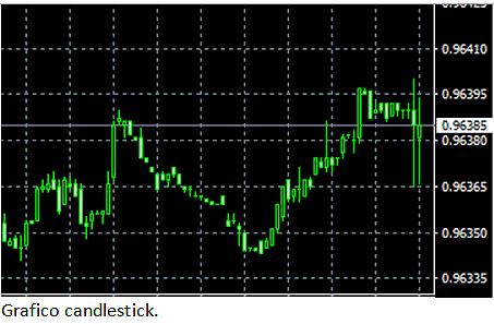 Trading grafico candlestick